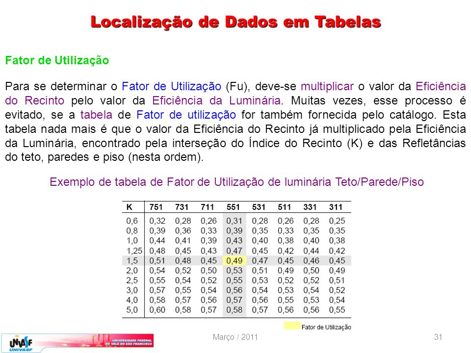 Localização de Dados em Tabelas