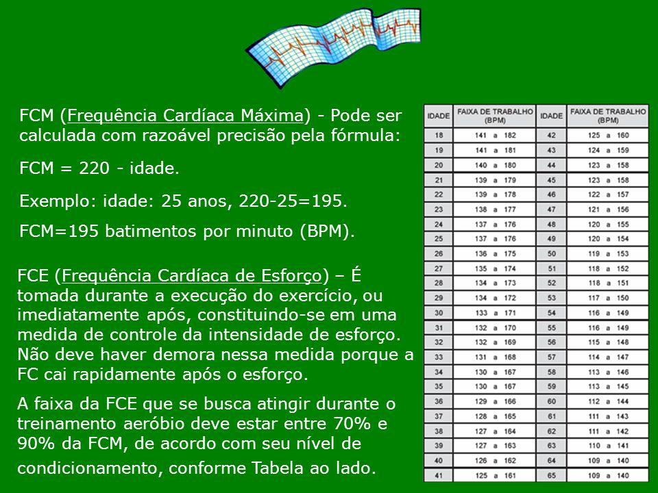 FCM (Frequência Cardíaca Máxima) - Pode ser calculada com razoável precisão pela fórmula: