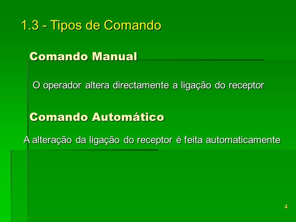 1.3 - Tipos de Comando Comando Manual. O operador altera directamente a ligação do receptor. Comando Automático.