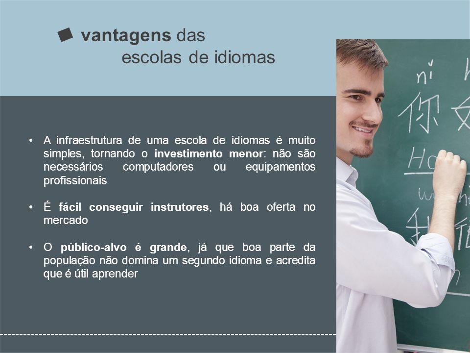 vantagens das escolas de idiomas