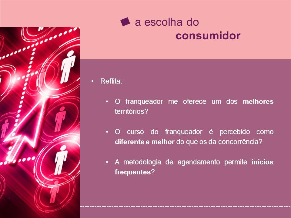a escolha do consumidor Reflita: