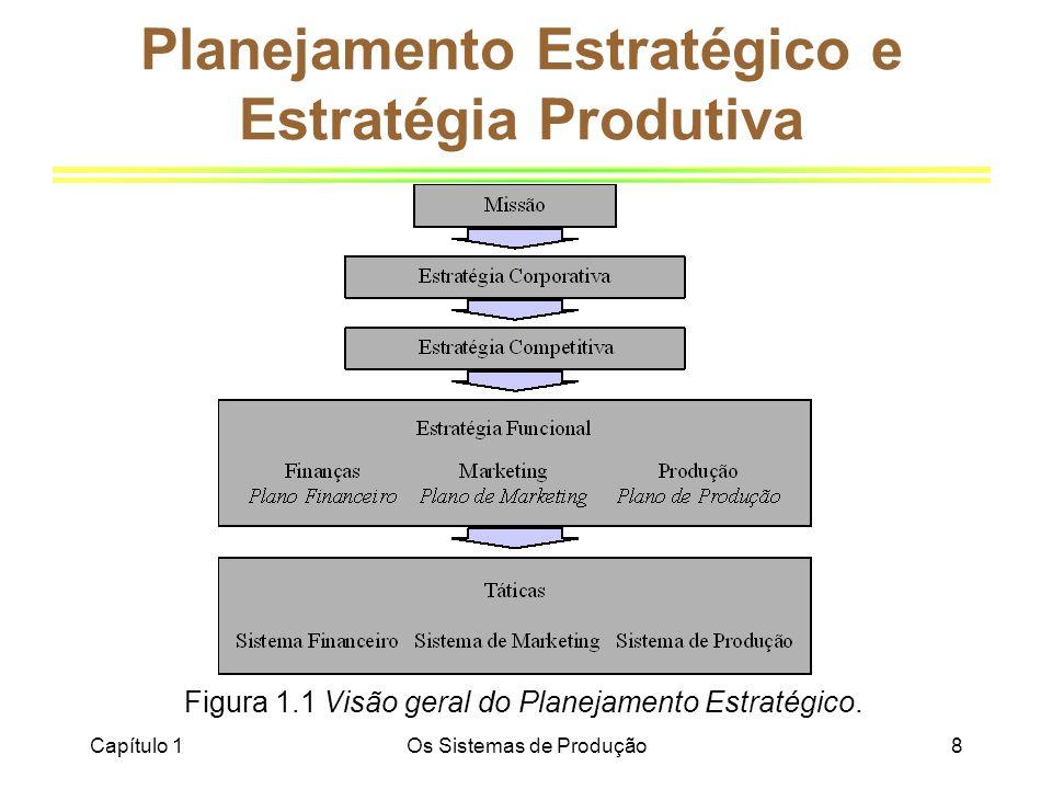 Planejamento Estratégico e Estratégia Produtiva