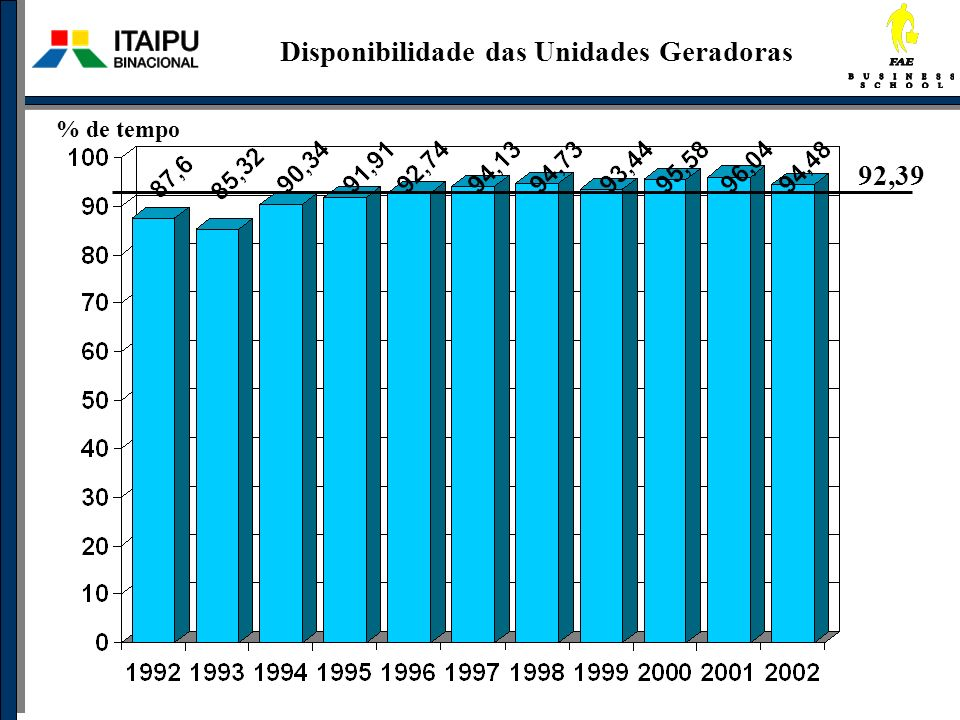 Comparação de Índices Ano:2002