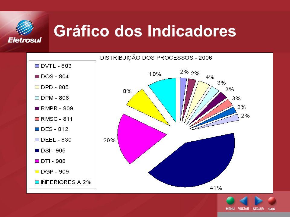 Gráfico dos Indicadores