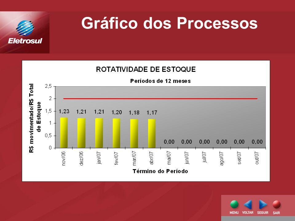 Gráfico dos Processos