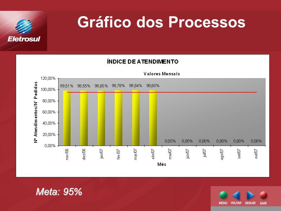 Gráfico dos Processos Meta: 95%