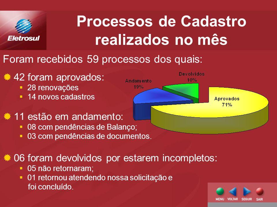 Processos de Cadastro realizados no mês