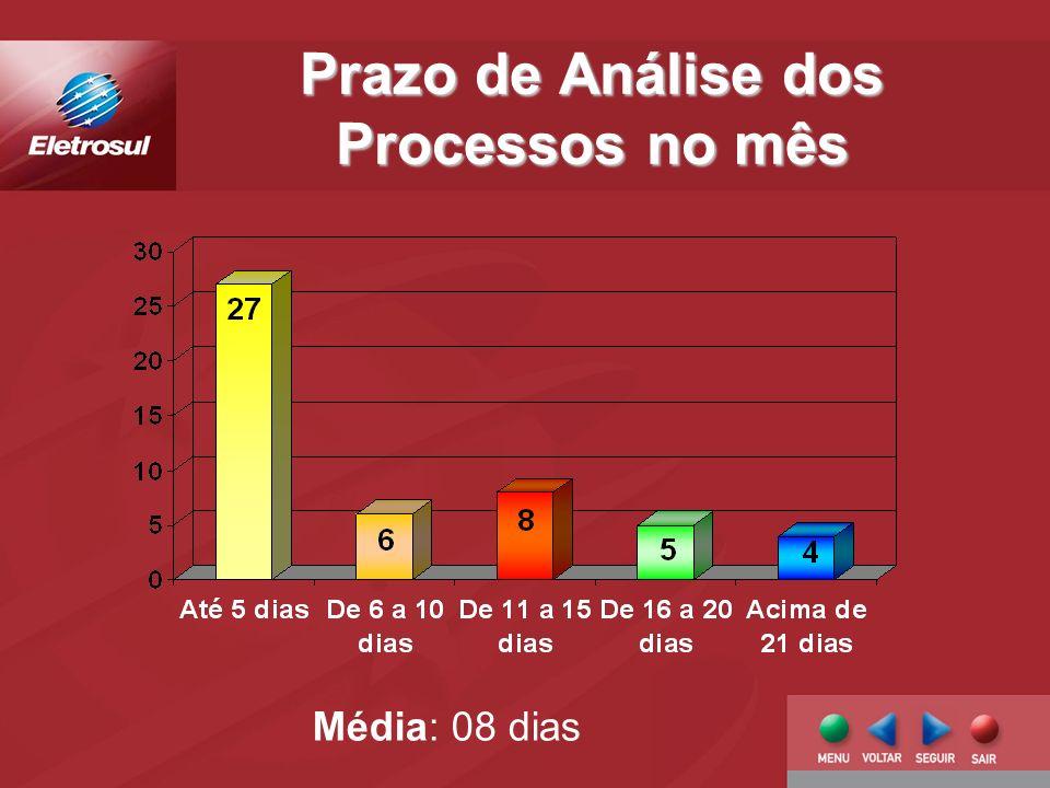 Prazo de Análise dos Processos no mês