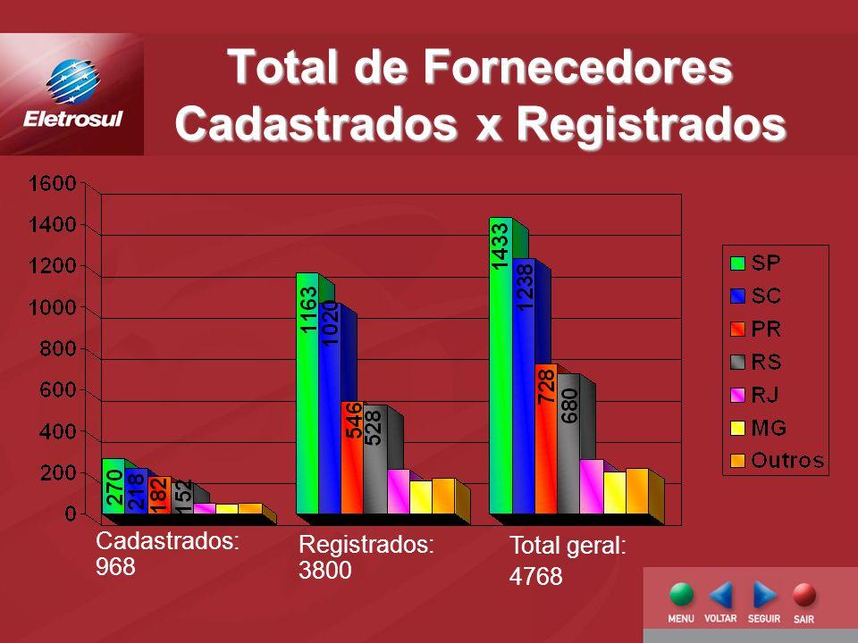 Total de Fornecedores Cadastrados x Registrados