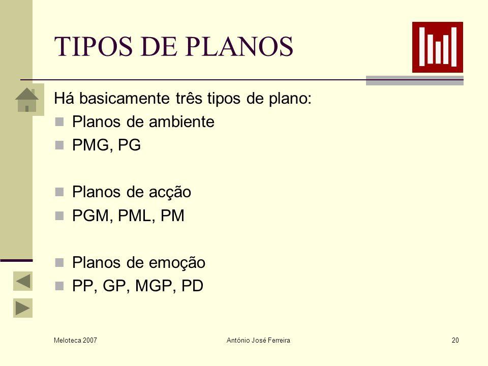 TIPOS DE PLANOS Há basicamente três tipos de plano: Planos de ambiente
