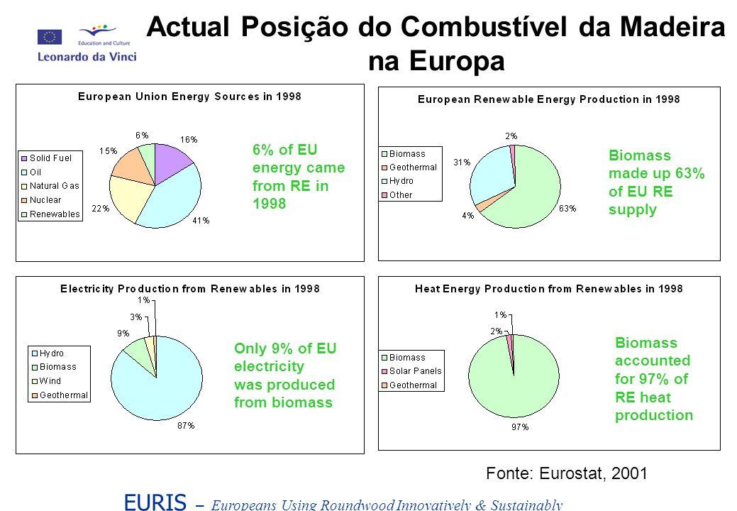 Actual Posição do Combustível da Madeira na Europa