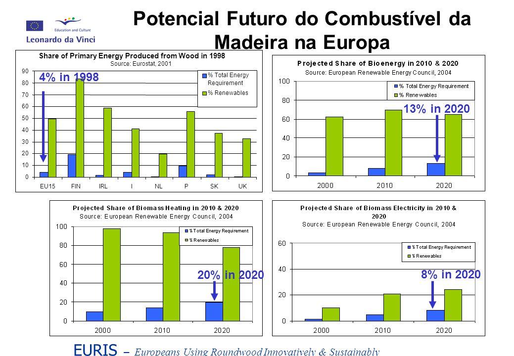 Potencial Futuro do Combustível da Madeira na Europa