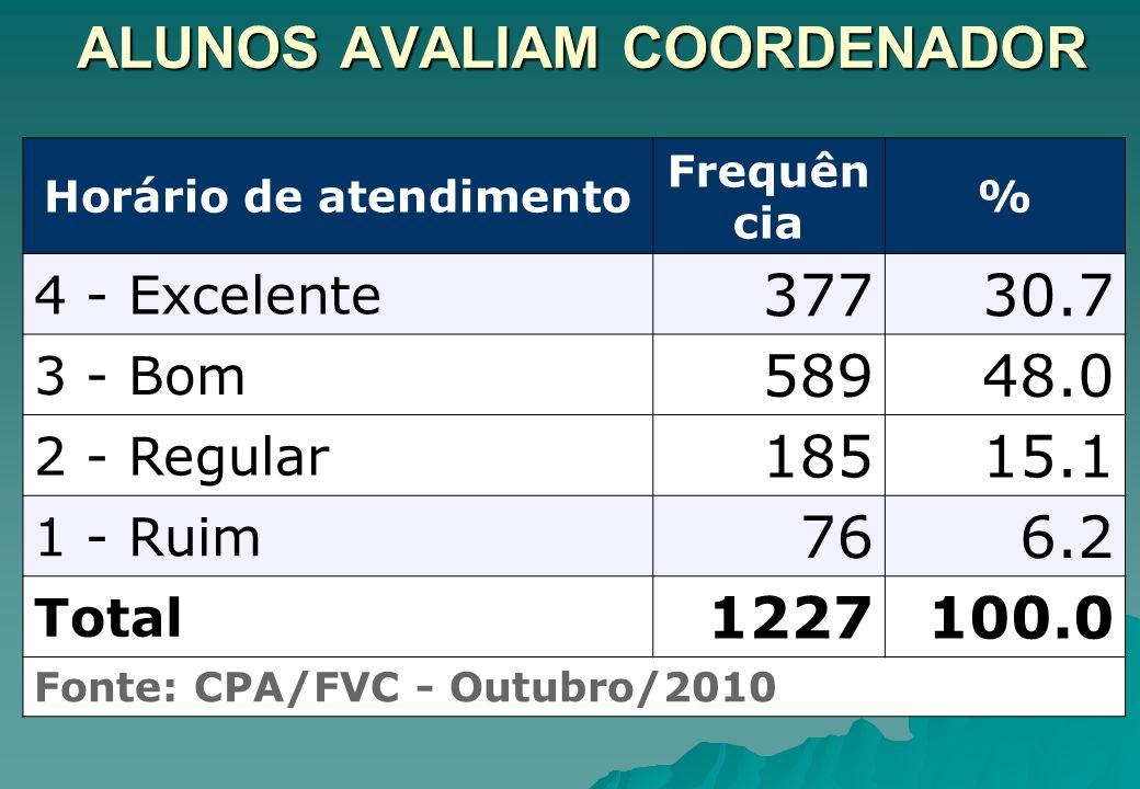 ALUNOS AVALIAM COORDENADOR