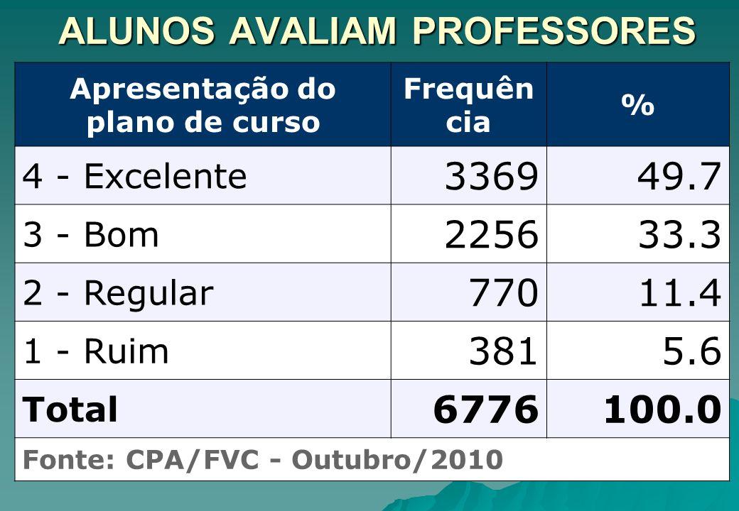 ALUNOS AVALIAM PROFESSORES