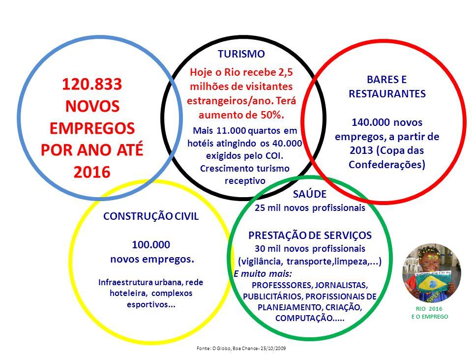 120.833 NOVOS EMPREGOS POR ANO ATÉ 2016