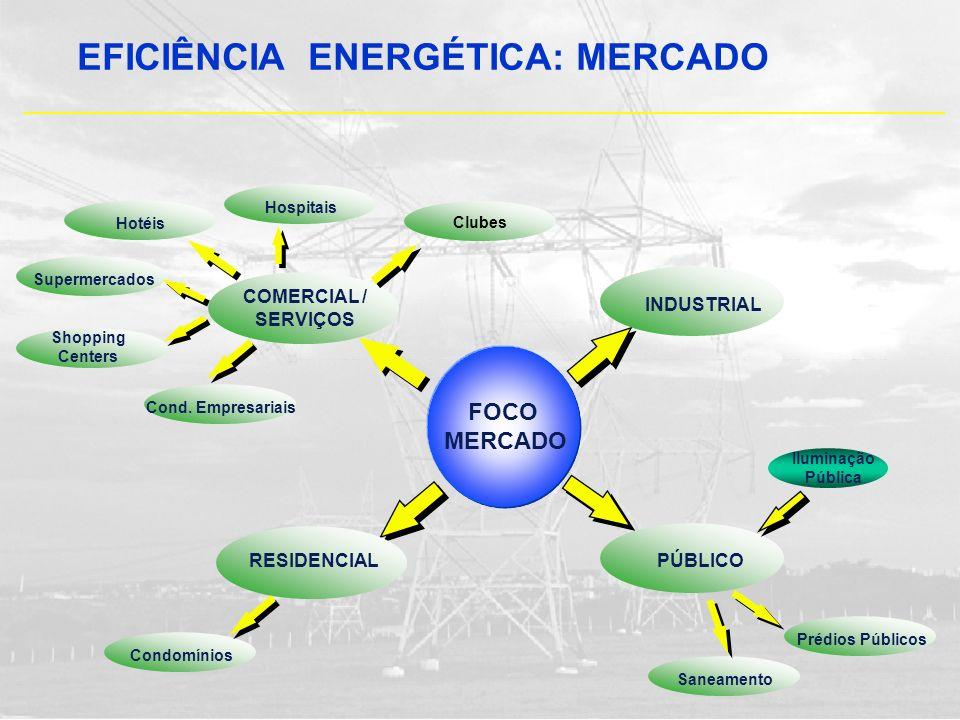 EFICIÊNCIA ENERGÉTICA: MERCADO