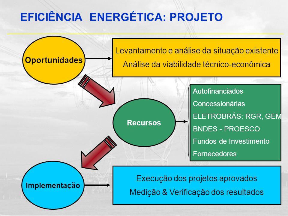EFICIÊNCIA ENERGÉTICA: PROJETO