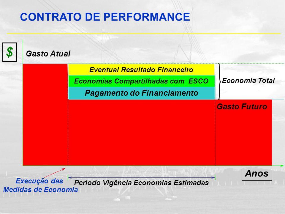 $ CONTRATO DE PERFORMANCE Anos Gasto Atual Pagamento do Financiamento