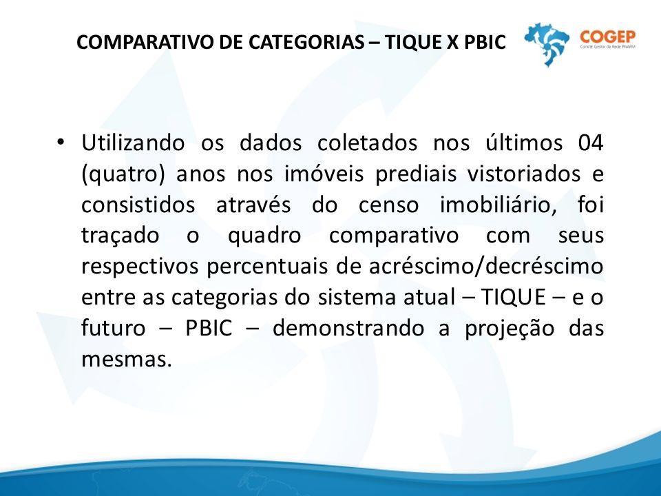 COMPARATIVO DE CATEGORIAS – TIQUE X PBIC