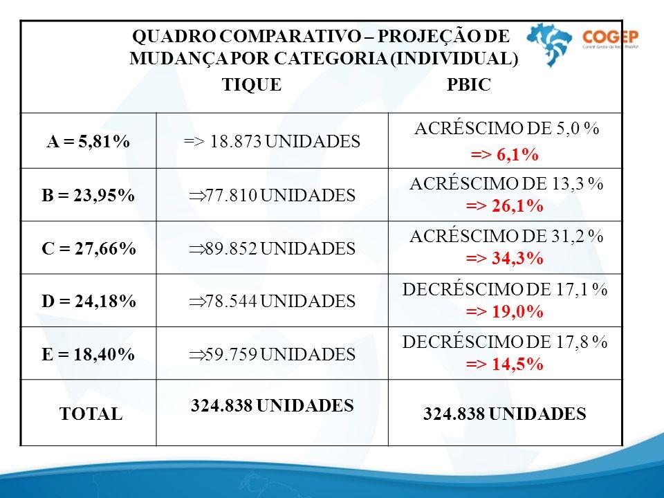 QUADRO COMPARATIVO – PROJEÇÃO DE MUDANÇA POR CATEGORIA (INDIVIDUAL)