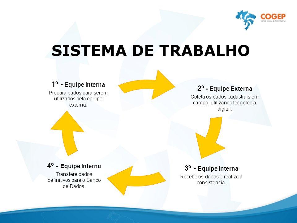 SISTEMA DE TRABALHO 1º - Equipe Interna 2º - Equipe Externa