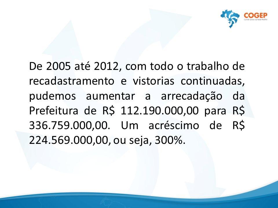 De 2005 até 2012, com todo o trabalho de recadastramento e vistorias continuadas, pudemos aumentar a arrecadação da Prefeitura de R$ 112.190.000,00 para R$ 336.759.000,00.