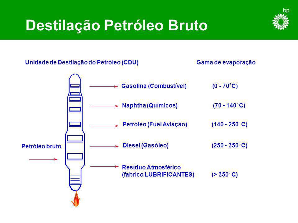 Destilação Petróleo Bruto