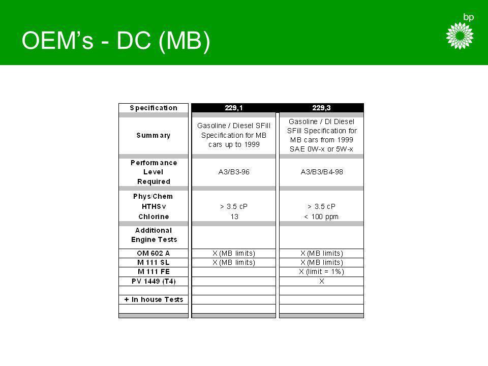 OEM's - DC (MB)
