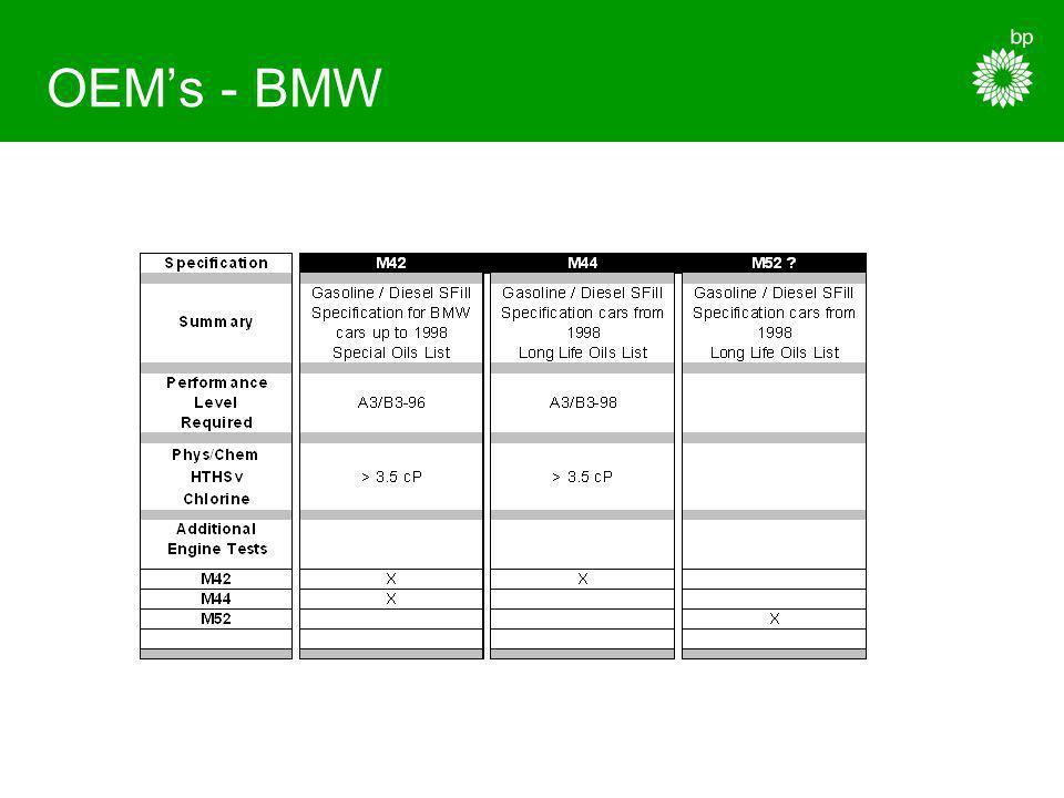 OEM's - BMW