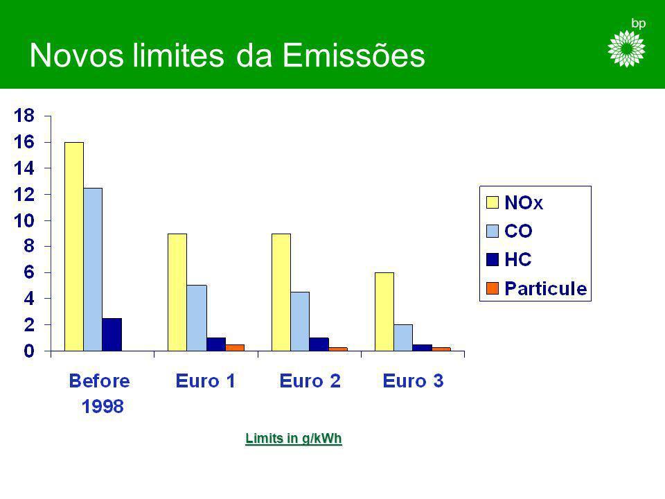 Novos limites da Emissões
