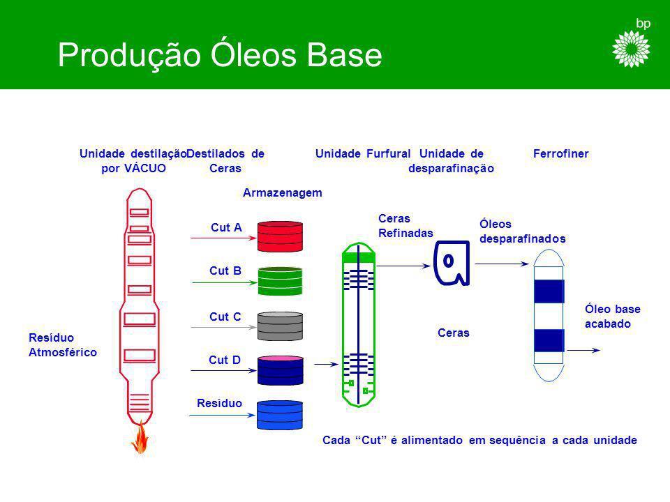 Produção Óleos Base Unidade destilação por VÁCUO Destilados de Ceras