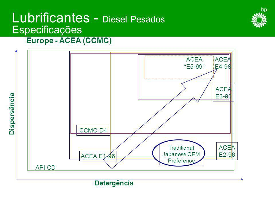 Lubrificantes - Diesel Pesados Especificações