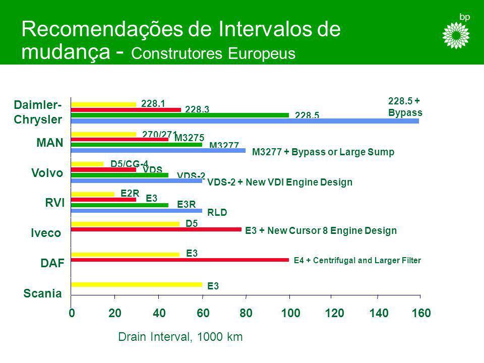 Recomendações de Intervalos de mudança - Construtores Europeus
