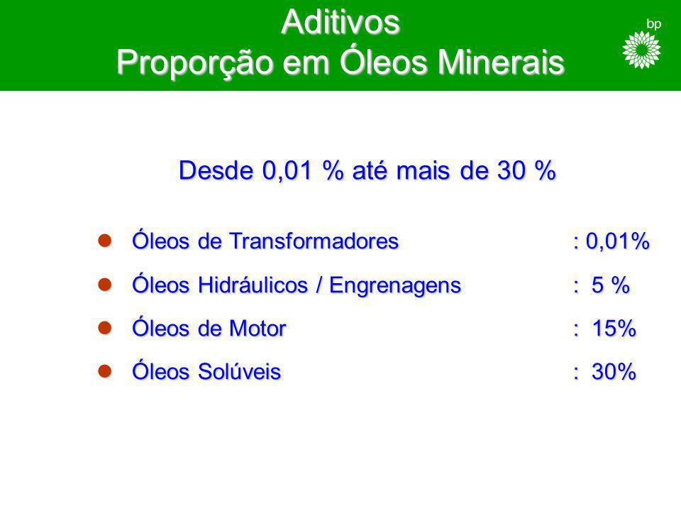 Aditivos Proporção em Óleos Minerais