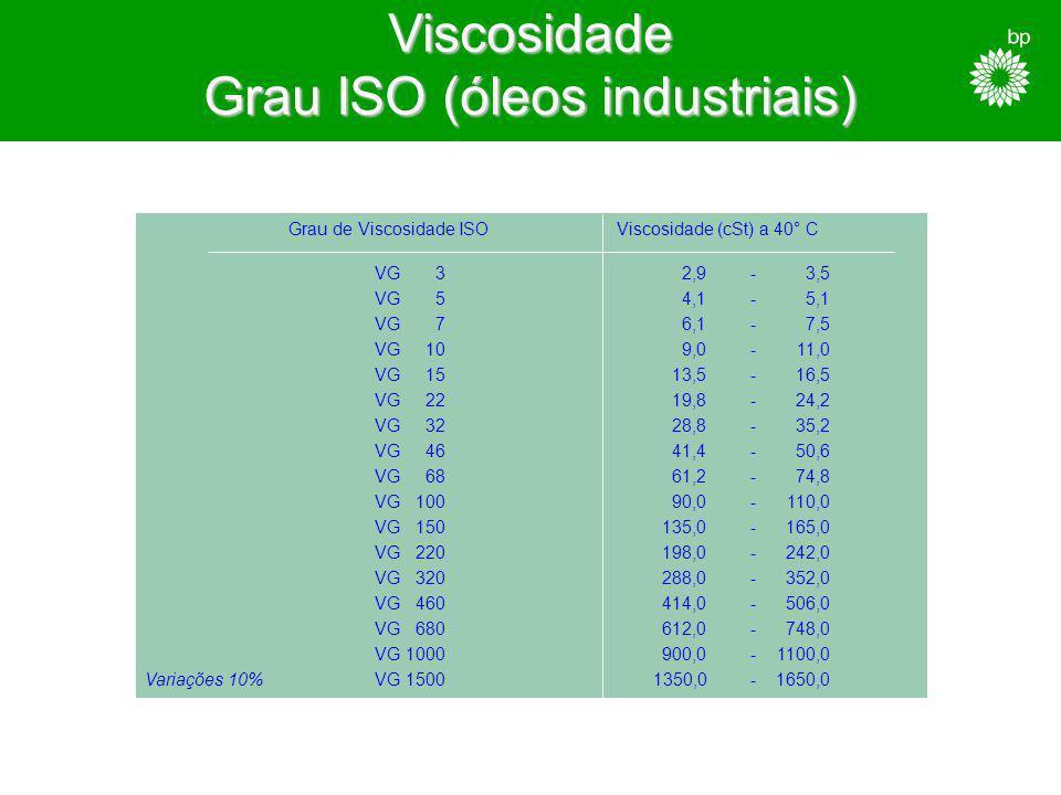 Viscosidade Grau ISO (óleos industriais)