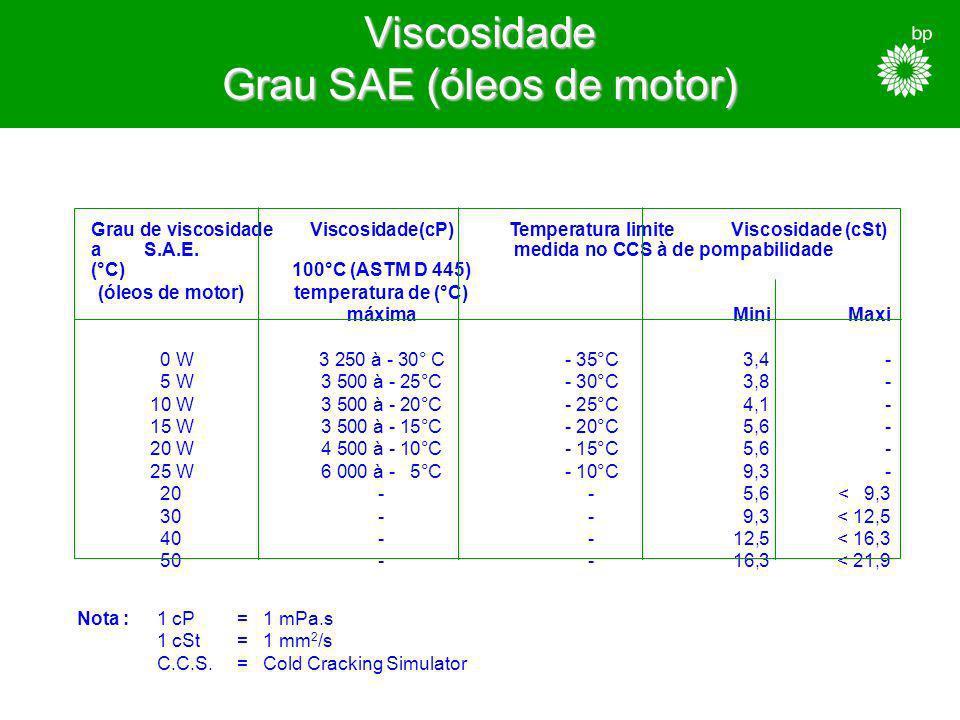 Viscosidade Grau SAE (óleos de motor)