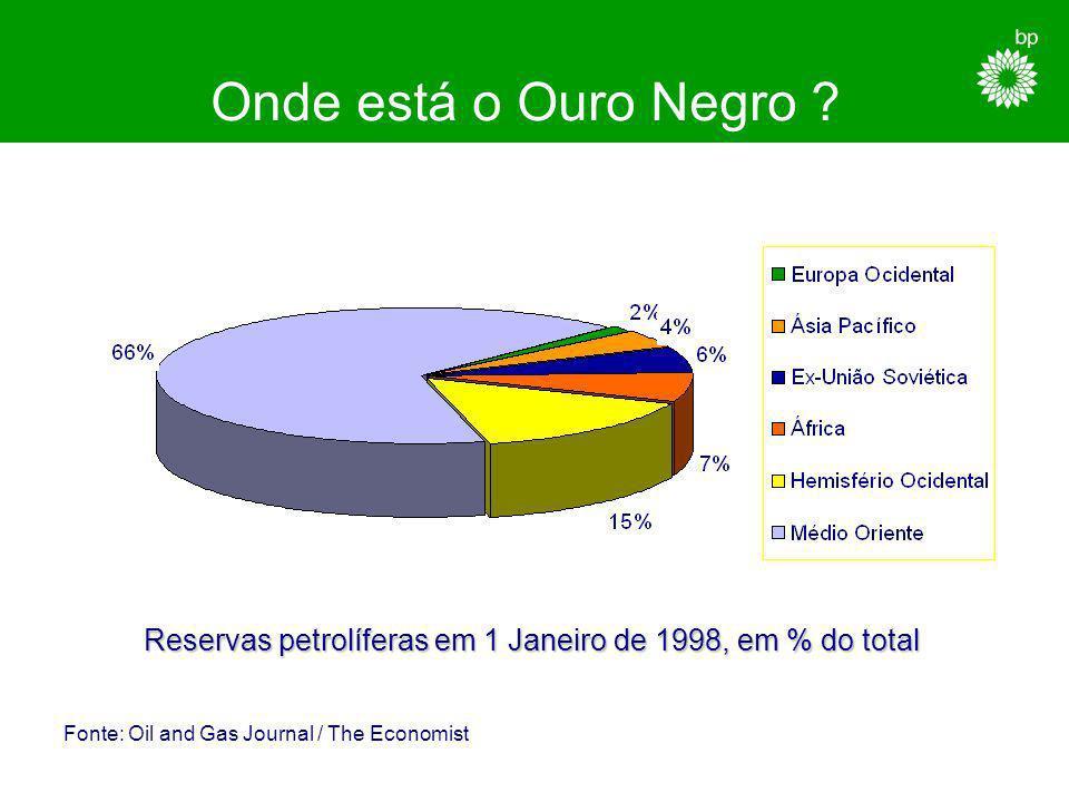 Reservas petrolíferas em 1 Janeiro de 1998, em % do total