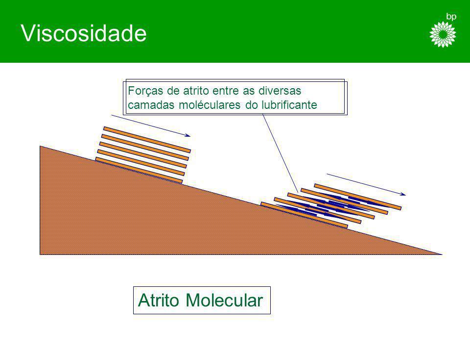 Viscosidade Atrito Molecular