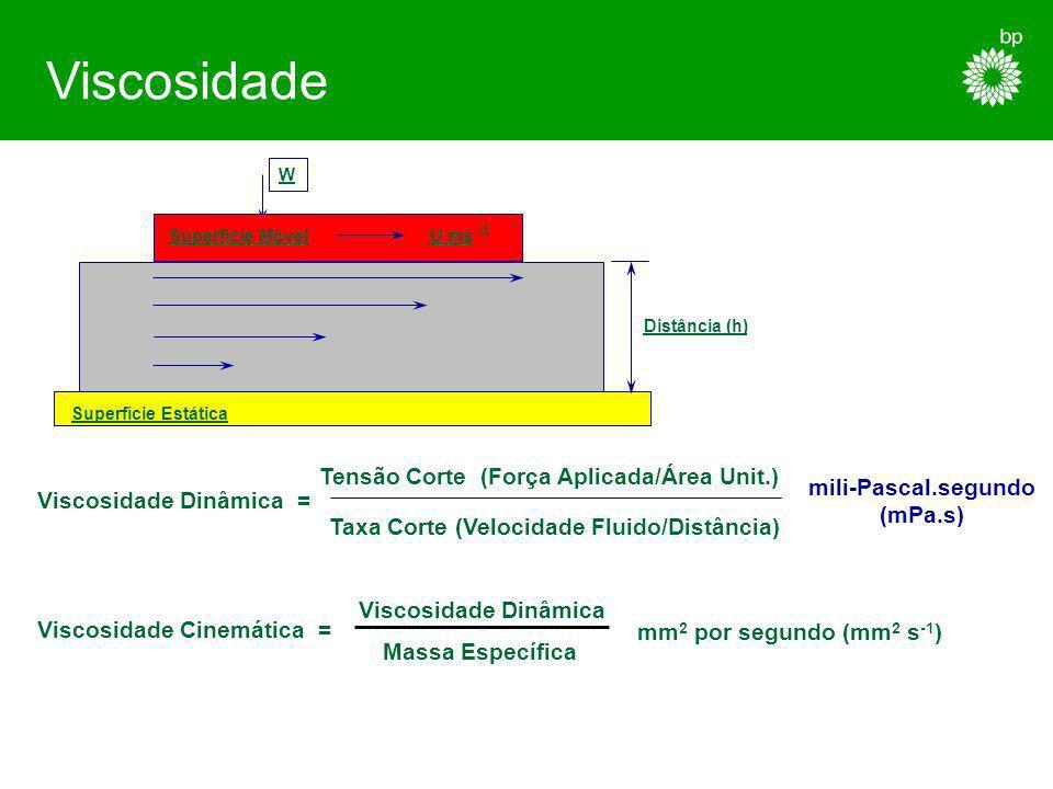 Viscosidade Tensão Corte (Força Aplicada/Área Unit.)