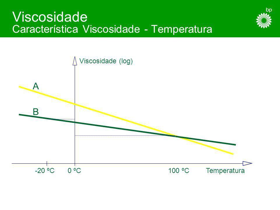 Viscosidade Característica Viscosidade - Temperatura