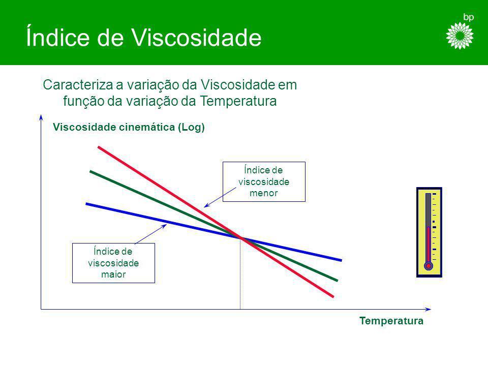 Índice de Viscosidade Caracteriza a variação da Viscosidade em função da variação da Temperatura. Viscosidade cinemática (Log)