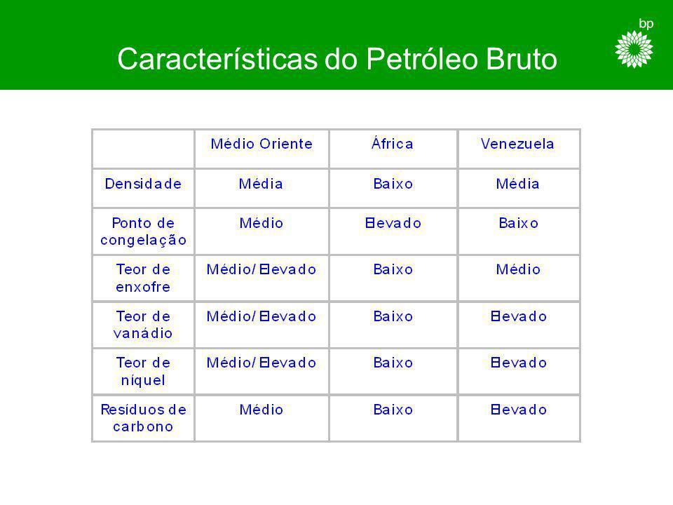 Características do Petróleo Bruto