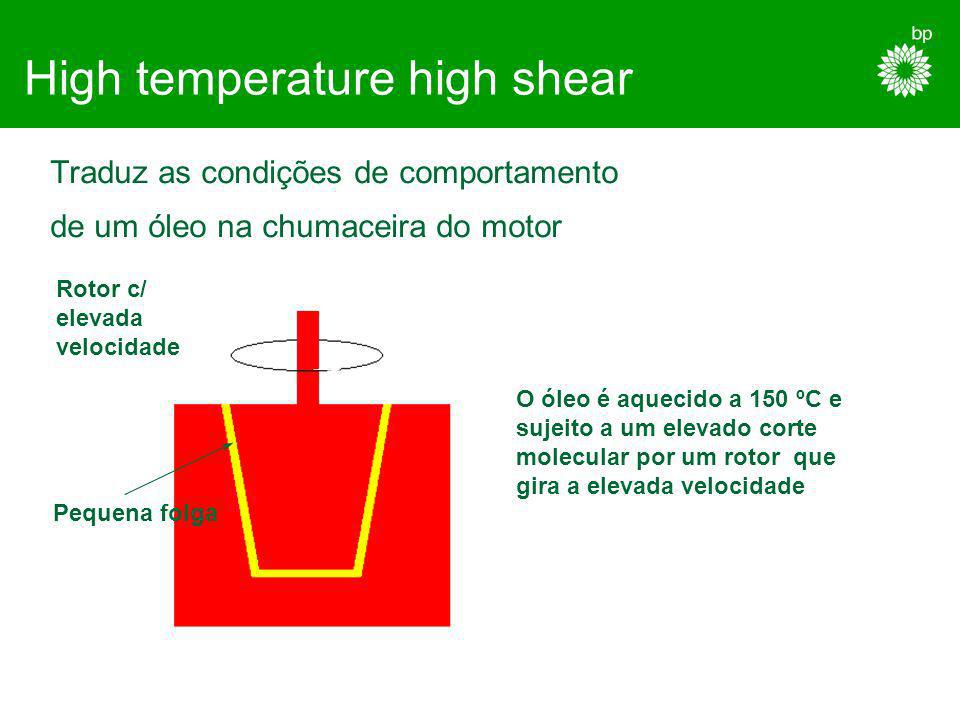 High temperature high shear