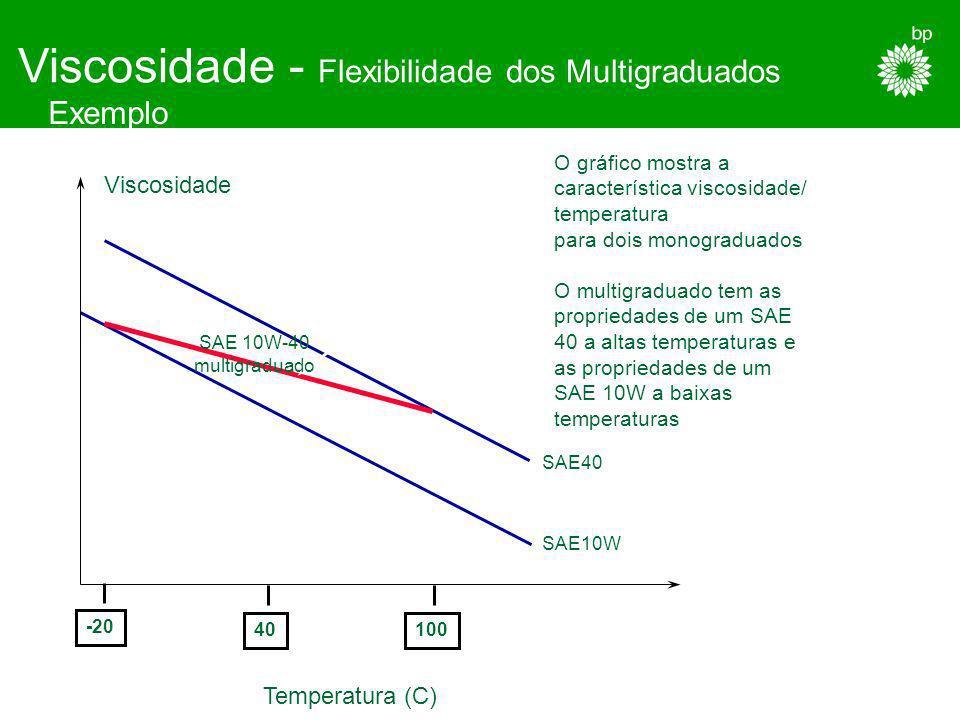 Viscosidade - Flexibilidade dos Multigraduados