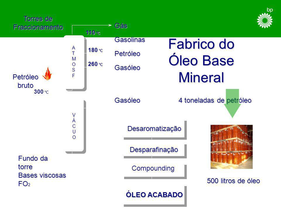 Fabrico do Óleo Base Mineral