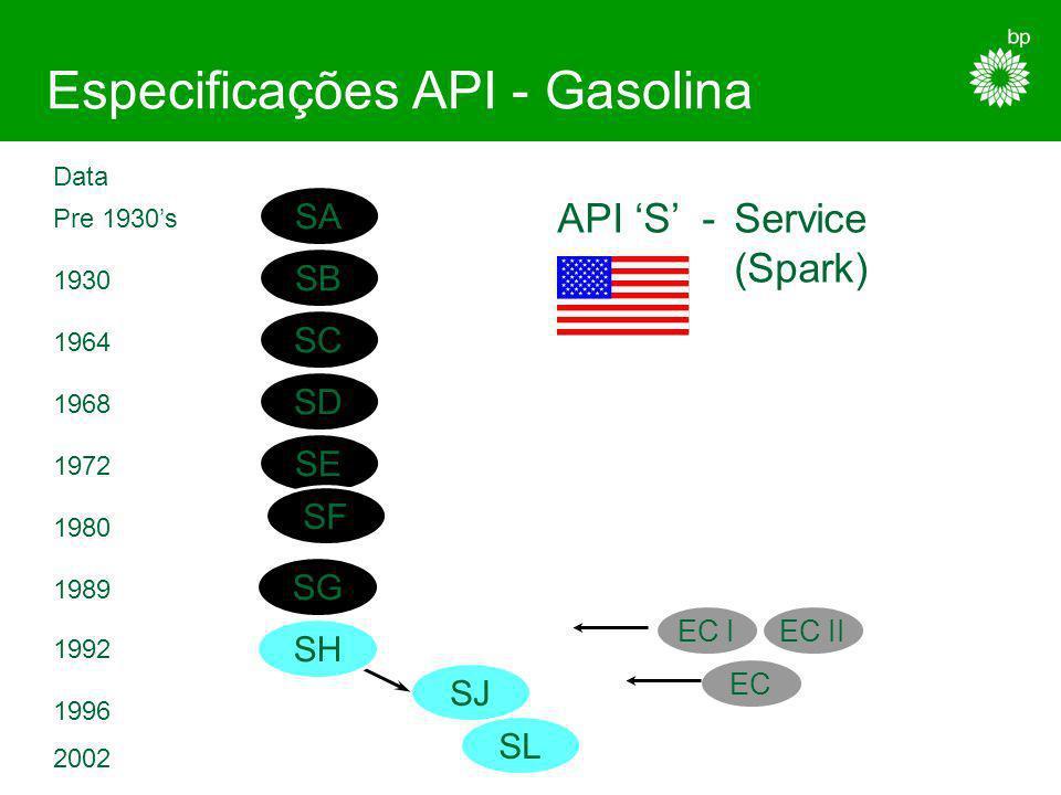 Especificações API - Gasolina