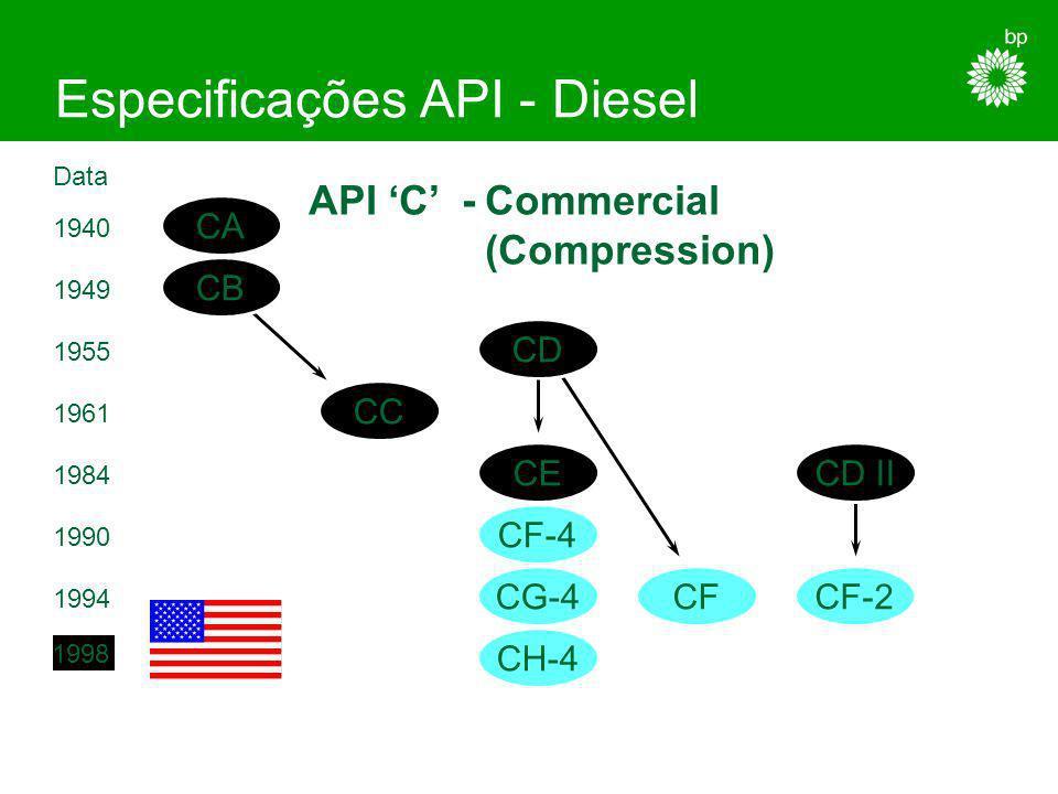 Especificações API - Diesel