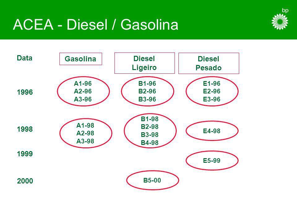 ACEA - Diesel / Gasolina