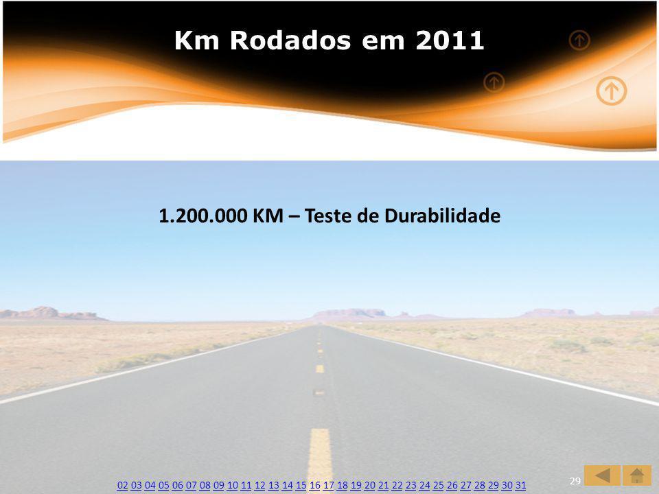 1.200.000 KM – Teste de Durabilidade