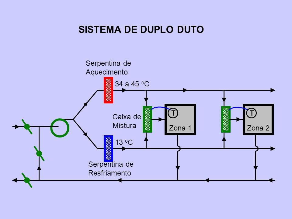 SISTEMA DE DUPLO DUTO Zona 1 Zona 2 Serpentina de Resfriamento